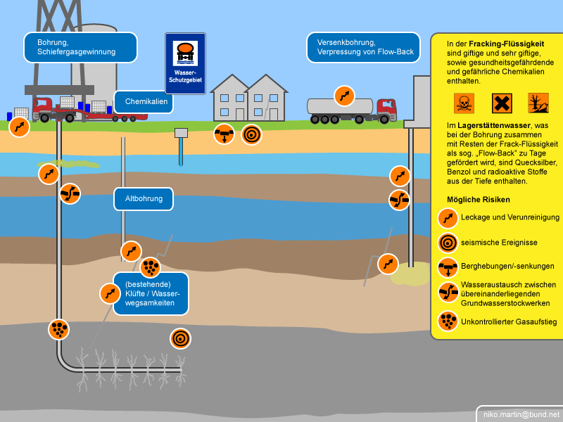 Infografik-Umweltrisiken-Fracking_by_Niko_Martin