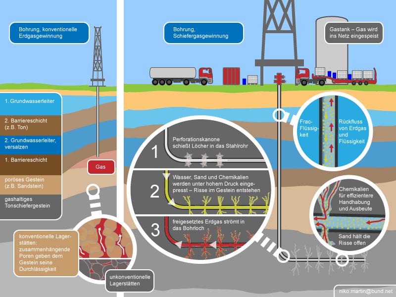 Infografik-konventionelle-Erdgasgewinnung-und-Fracking_by_Niko_Martin